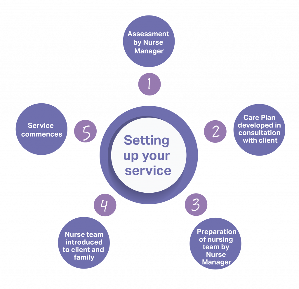 Setting up your service - wheel
